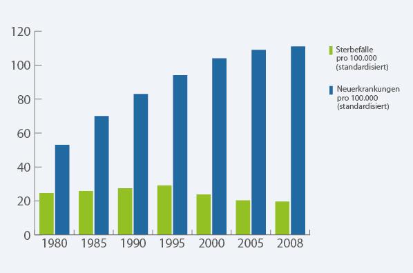 Prostatakrebs statistik